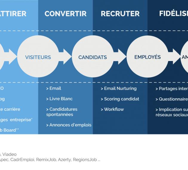 Comment mettre en place une marque employeur ?